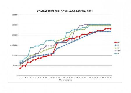 Comparativa salarios pilotos por antigüedad